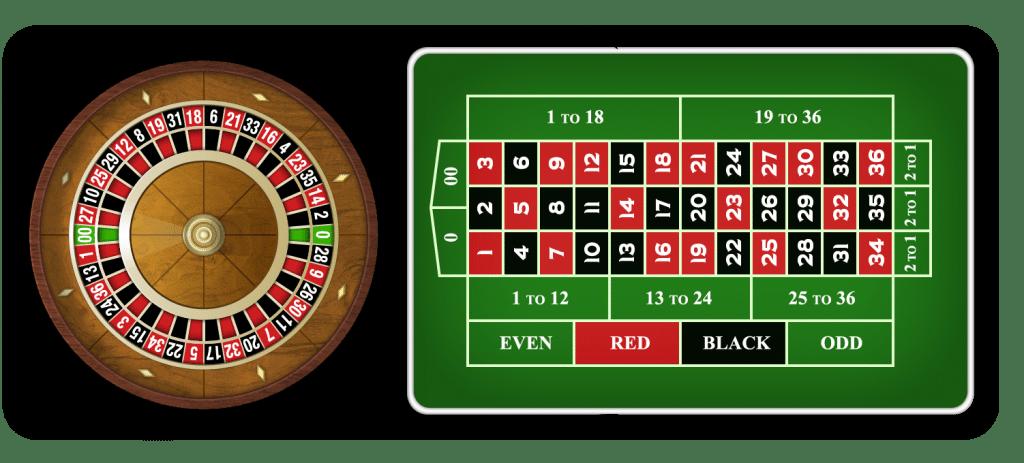 Tips Panduan Cara Bermain Roulette Online Untuk Pemula